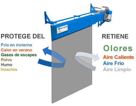 CORTINAS DE AIRE PARA EL CONFINAMIENTO DE OLORES